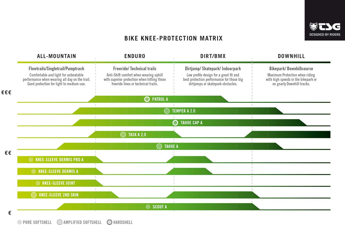 range of use chart TSG bike protectors